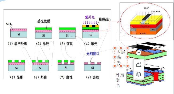 半导体光刻工艺流程示意图